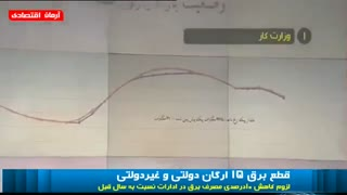 برق سازمانهای پرمصرف از جمله وزارت کار، بانک اقتصادنوین، بانک انصار، بیمه البرز و ایدرو قطع شد