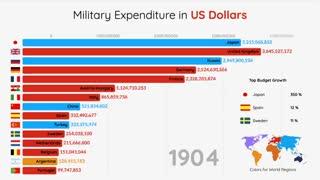 رتبهبندی برترین کشورها براساس بودجه نظامی کل کشور از سال ۱۸۳۰ تا ۲۰۱۹